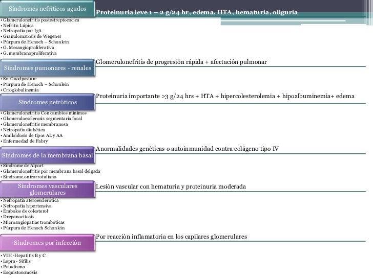 Hipertensión                  Hematuria                    Edema                                OliguriaNormalmente preced...
