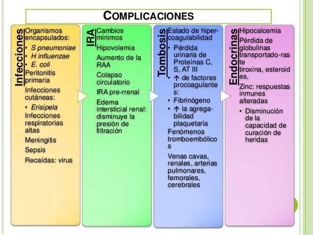 Sindrome nefrotico y nefritico. Iris Guevara