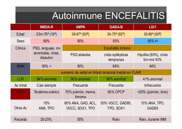 Resultado de imagen para encefalitis cancer antigenos
