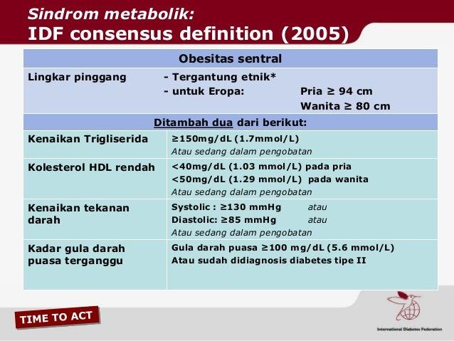 Faktor Risiko Penyebab Sindrom Metabolik