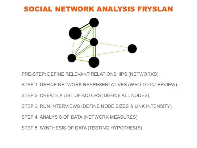 PRE-STEP: RELEVANT RELATIONSHIPS Networks are relationships, not groups of actors.