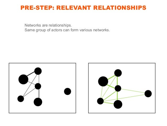 PRE-STEP: RELEVANT RELATIONSHIPS INNOVATION OPERATIONALIZATION OF A NOVEL IDEA MANAGERIAL LINE OF WORK CREATIVE LINE OF WO...