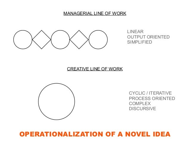 OPERATIONALIZATION OF A NOVEL IDEA MANAGERIAL LINE OF WORK CREATIVE LINE OF WORK LINEAR OUTPUT ORIENTED SIMPLIFIED CYCLIC ...