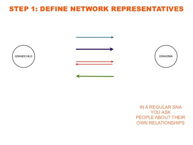 GRANDCHILD GRANDMA MOTHER STEP 1: DEFINE NETWORK REPRESENTATIVES IN NETREP METHOD YOU ASK A 3RD PERSON ABOUT TWO OTHER'S R...