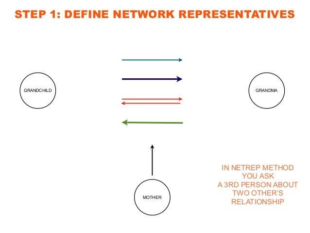 Innovation lobbyst FRYSLAN STEP 1: DEFINE NETWORK REPRESENTATIVES