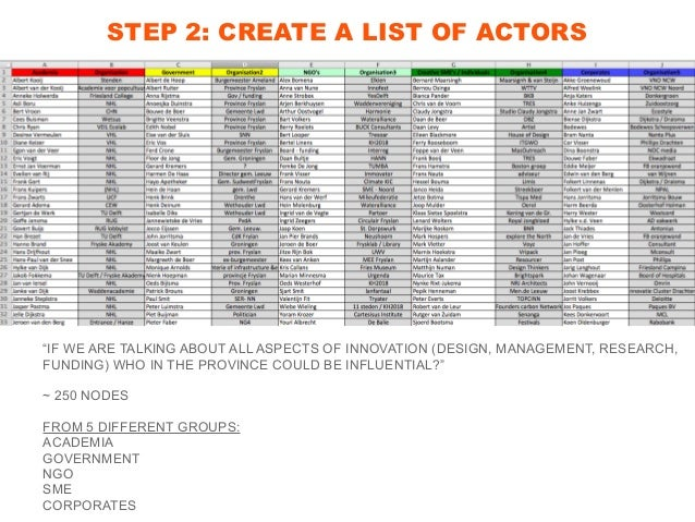"""STEP 2: CREATE A LIST OF ACTORS """"IF WE ARE TALKING ABOUT ALL ASPECTS OF INNOVATION (DESIGN, MANAGEMENT, RESEARCH, FUNDING)..."""