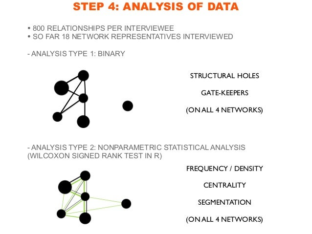 STEP 5: SYNTHESIS OF DATA MANAGERIAL NETWORK CREATIVE NETWORK POLITICAL NETWORK FRIENDSHIP NETWORK SYSTEMIC INSIGHTS