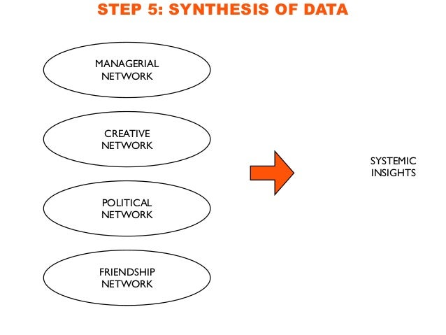 STEP 5: SYNTHESIS OF DATA M Managerial Network Political Network Creative Network Friendship Network S S S S li- r V f <  ...