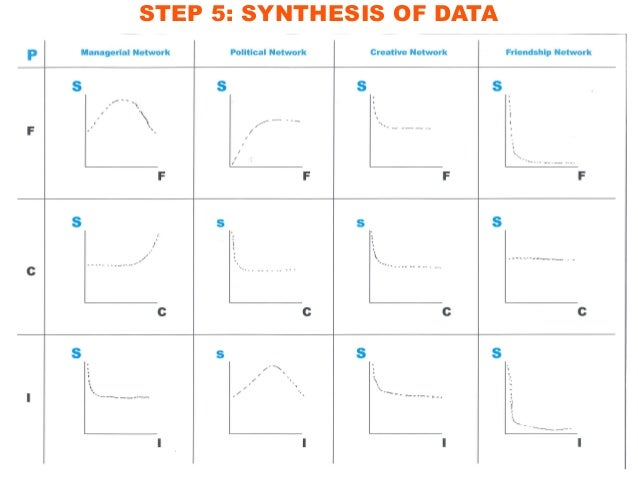 STEP 5: SYNTHESIS OF DATA F Managerial Network Political Network Creative Network Friendship Network S S S S  X X , F y ^ ...