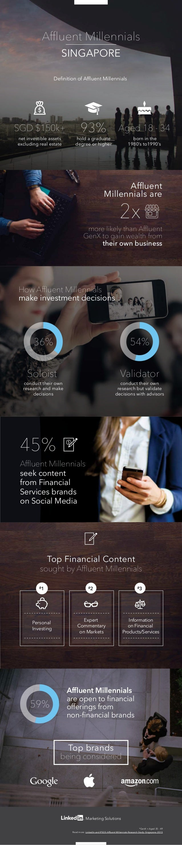 Marketing Solutions SGD $150k+ Aged 18 - 3493% 2x more likely than Affluent GenX to gain wealth from their own business Affl...