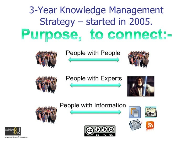 3-Year Knowledge Management Strategy – started in 2005. People with People People with Experts People with Information