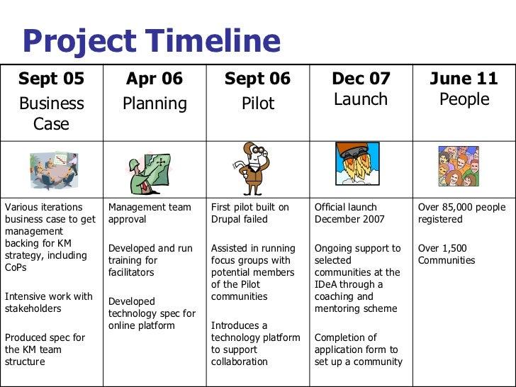 Project Timeline Sept 05 Business Case Apr 06 Planning Sept 06 Pilot Dec 07  Launch June 11  People Various iterations bus...