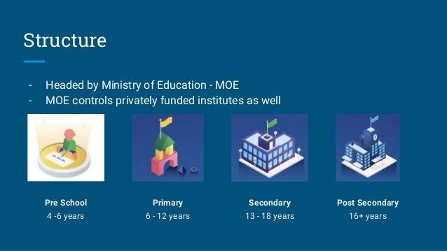 Singapore Education Landscape