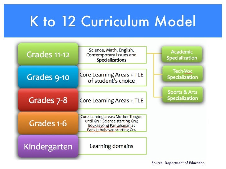 the new curriculum k 12 K–12 for kindergarten to 12th grade, indicates the sum of primary and secondary  education in several nations, such as afghanistan, australia, canada, ecuador,.