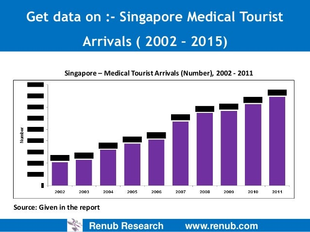 the medical tourism industry in singapore Over the years, the singapore tourism board  the private healthcare providers now take the lead to drive the growth of the medical travel industry in singapore.