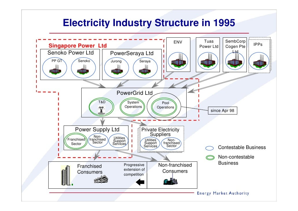 electricity sector market and market structures Market structure currently, there are market structures being developed for customers to sign contracts for the physical supply of electricity.