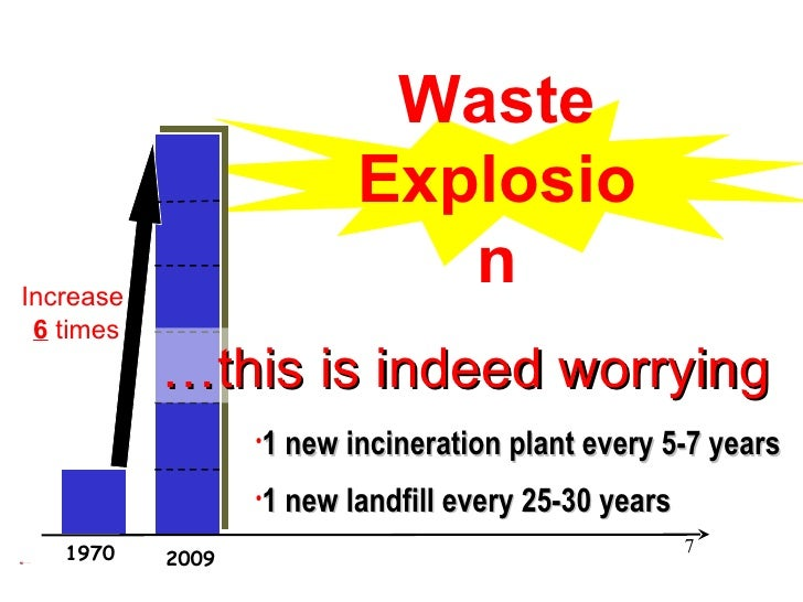 Waste Explosion 2009 1970 <ul><li>1 new incineration plant every 5-7 years </li></ul><ul><li>1 new landfill every 25-30 ye...