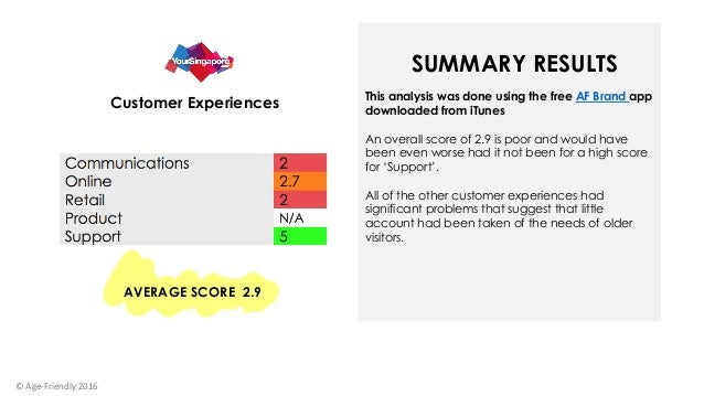 This analysis was done using the free AF Brand app downloaded from iTunes An overall score of 2.9 is poor and would have b...