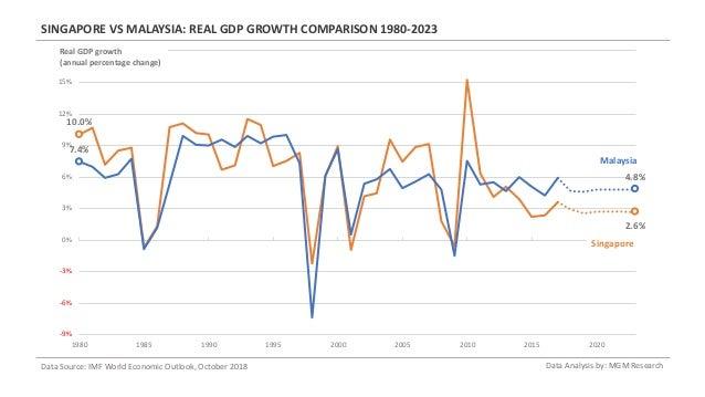 Singapore vs Malaysia - GDP Indicators Comparison