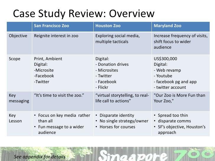 zoo marketing strategy