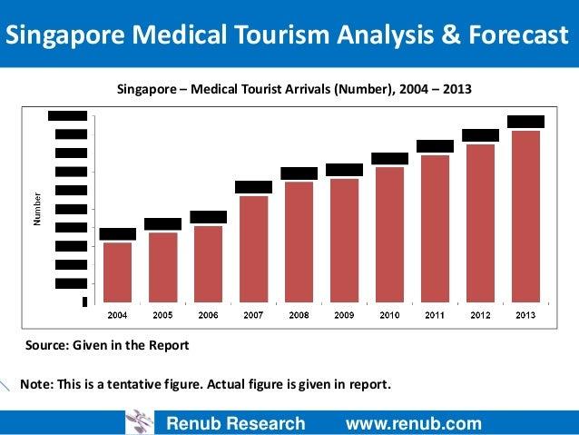singapore medical tourism analysis and forecastrights reserved; 2 renub research www renub com singapore medical tourism