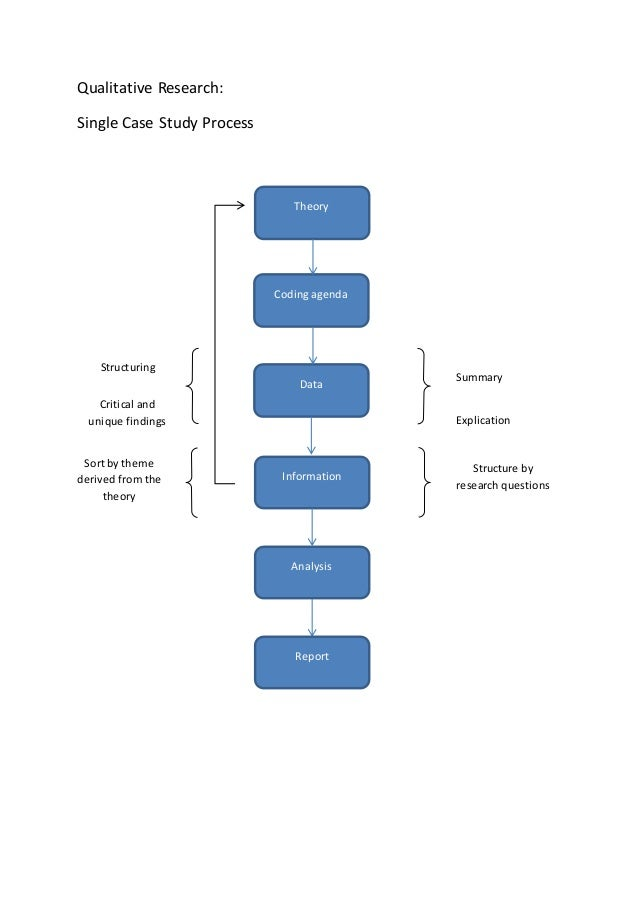 Single case study research - Easy Flowchart
