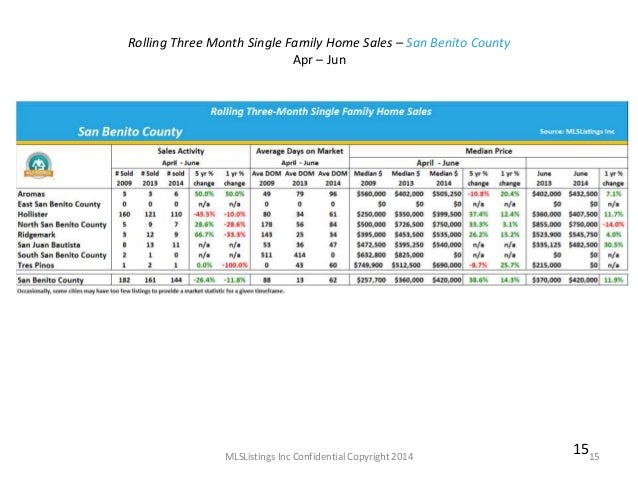 Market Indicators San Benito County June 2014
