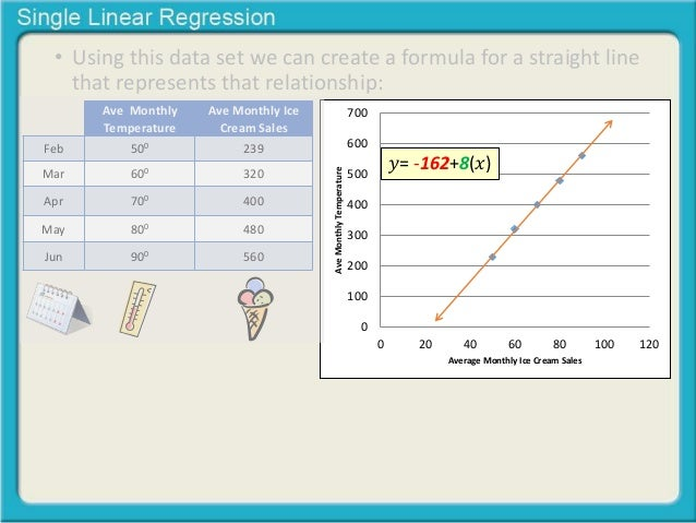 Single equation linear regression analysis