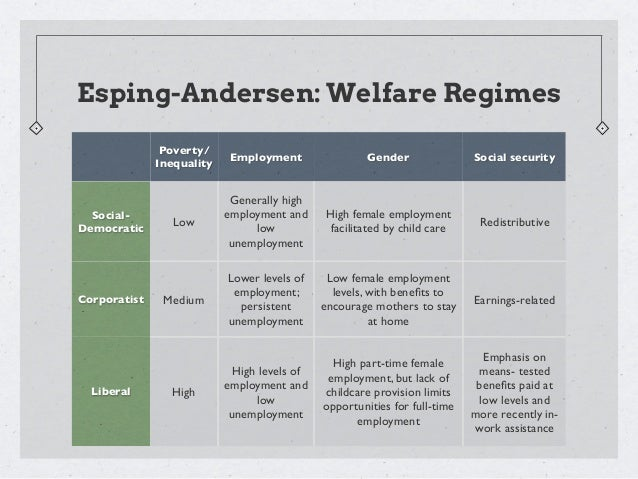 the esping andersens welfare regime typology Healthcare system types: a conceptual framework is the typology of welfare regimes and the 'liberal' welfare regime (esping-andersen.