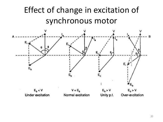 Excitation Of Synchronous Motor