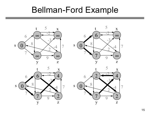Single source stortest path bellman ford and dijkstra.