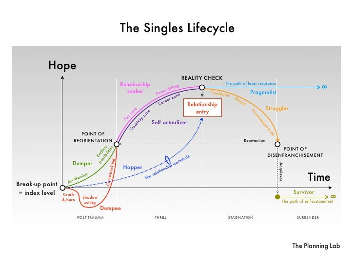 The Singles Lifecycle            Hope                                                                                     ...