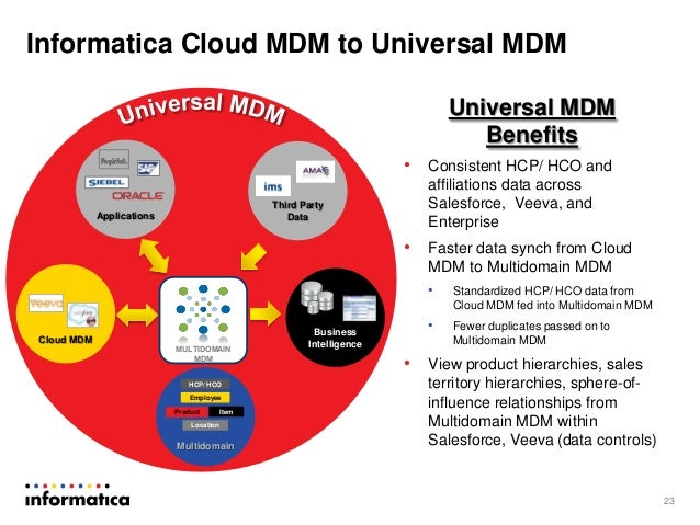 Informatica Cloud MDM for Salesforce and Veeva: Single ...