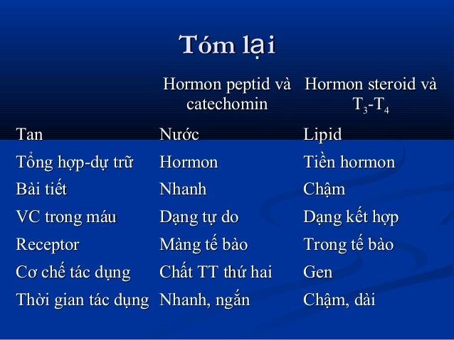 Tóm l iạTóm l iạ Hormon peptid vàHormon peptid và catechomincatechomin Hormon steroid vàHormon steroid và TT33-T-T44 TanTa...