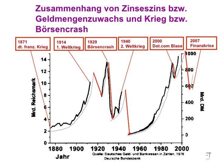 Bildergebnis für Zusammenhang finanzkrise und krieg