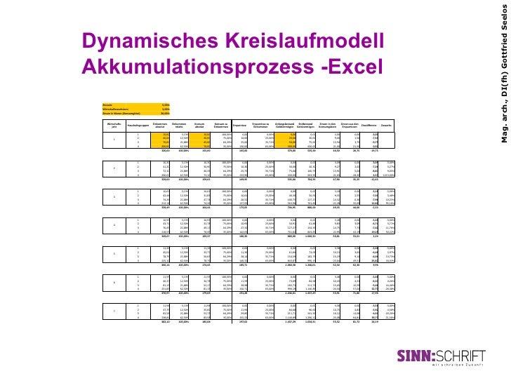 Mag. arch., DI(fh) Gottfried SeelosDynamisches KreislaufmodellAkkumulationsprozess -Excel Zinssatz                   ...