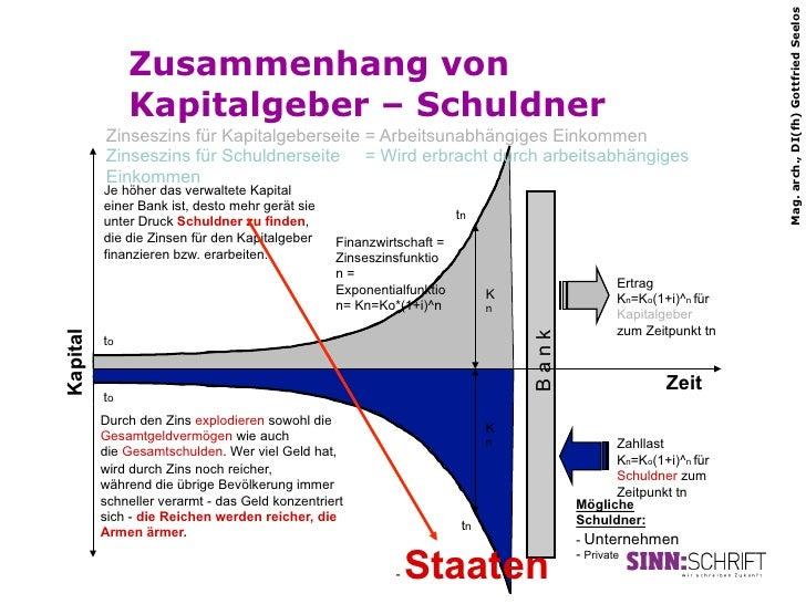 Mag. arch., DI(fh) Gottfried Seelos               Zusammenhang von               Kapitalgeber – Schuldner          Zinsesz...