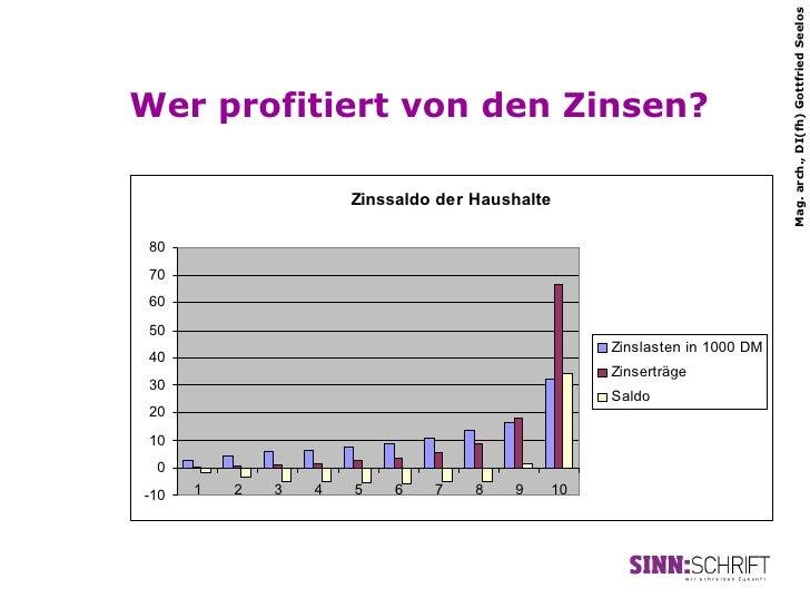 Mag. arch., DI(fh) Gottfried SeelosWer profitiert von den Zinsen?                      Zinssaldo der Haushalte 80 70 60 50...