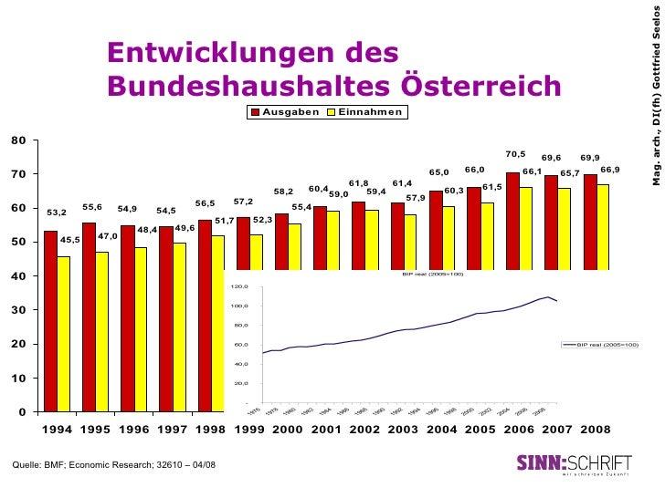 Mag. arch., DI(fh) Gottfried Seelos                        Entwicklungen des                        Bundeshaushaltes Öster...