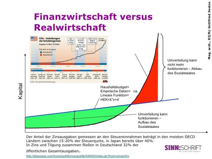 Mag. arch., DI(fh) Gottfried Seelos               Finanzwirtschaft versus               Realwirtschaft                    ...