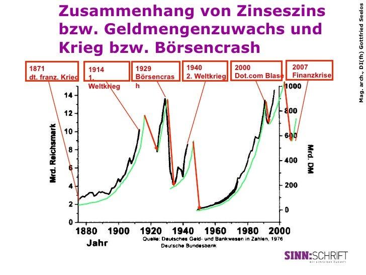 Zusammenhang von Zinseszins                                                                                         Mag. a...