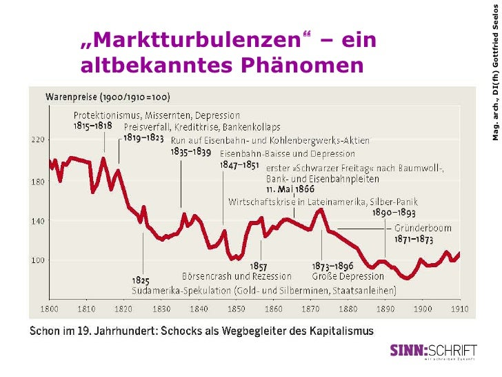 """Mag. arch., DI(fh) Gottfried Seelos""""Marktturbulenzen"""" – einaltbekanntes Phänomen"""