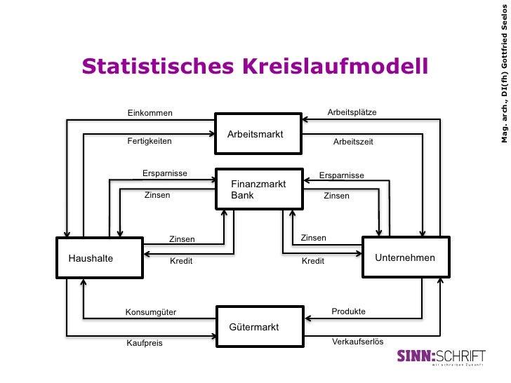 Mag. arch., DI(fh) Gottfried Seelos  Statistisches Kreislaufmodell            Einkommen                                   ...