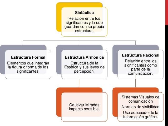 Sintáctica Relación entre los significantes y la que guardan con su propia estructura. Estructura Formal Elementos que int...