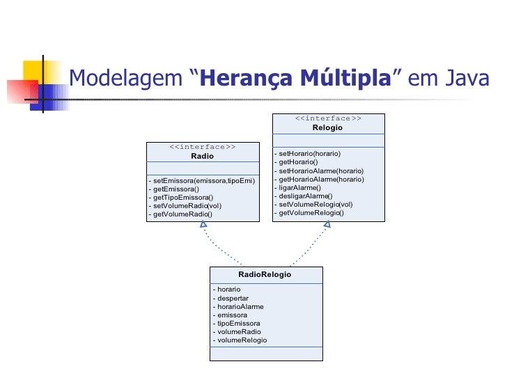 "Modelagem "" Herança Múltipla "" em Java"