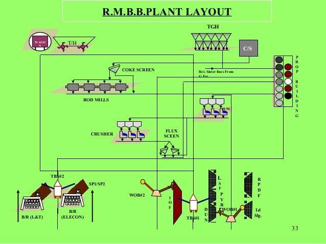 """plant layout of tata 1 adapun pengertian plant layout itu sendiri menurut render dan heizer, (2007450) dikatakan bahwa """" tata letak (layout) merupakan satu keptusan penting yang."""