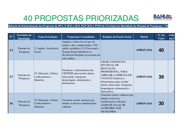40 PROPOSTAS PRIORIZADAS Relação de Sistematização das Propostas do PPA_P 2012 a 2015, PGP 2014 e PTDS do Território de Id...