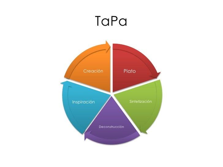 TaPa        Creación              Plato     Inspiración                    Sintetización                   Deconstrucción