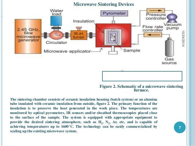 Microwave Sintering Of Refractory Metals