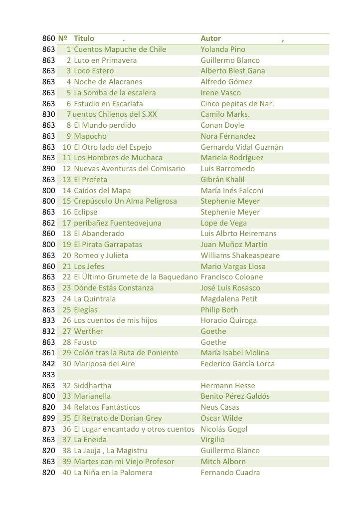 860 Nº Titulo                     .                        Autor                          , 863 1 Cuentos Mapuche de ...